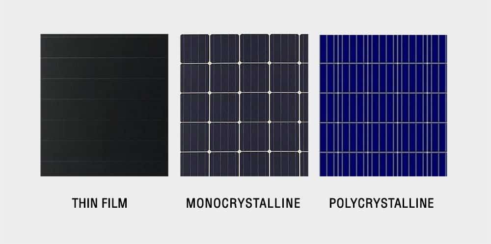Solar panels: Thin film, Monocrystalline and Polycrystalline.